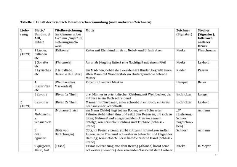 Tabelle3-Inhalt der Friedrich Fleischerschen Sammlung.pdf